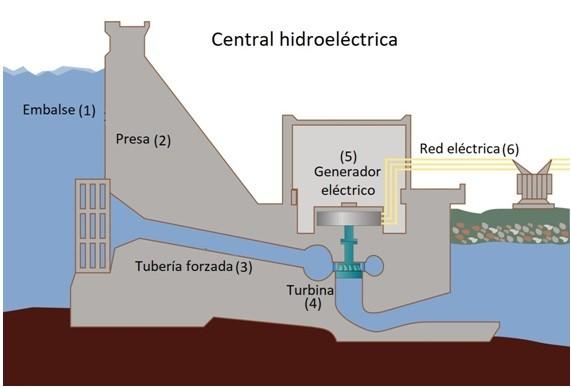 Resultado de imagen de hidroeléctrica