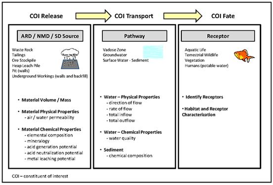 modelo conceptual drenaje