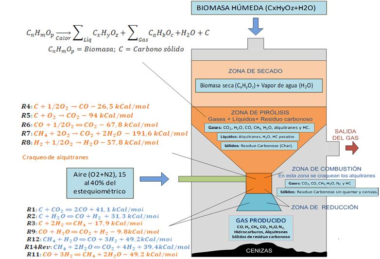 funcionamiento caldera biomasa