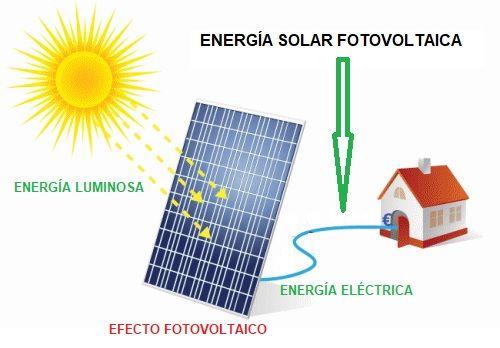cómo se genera la energía solar fotovoltaica